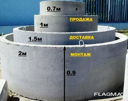Бетонные кольца для канализации КС 1 м, КС1.5 м, КС 2, м