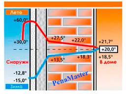 Утепление межстеновых деформационных швов